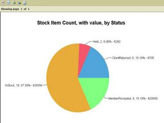 Stock Item Count, with Value, by Status